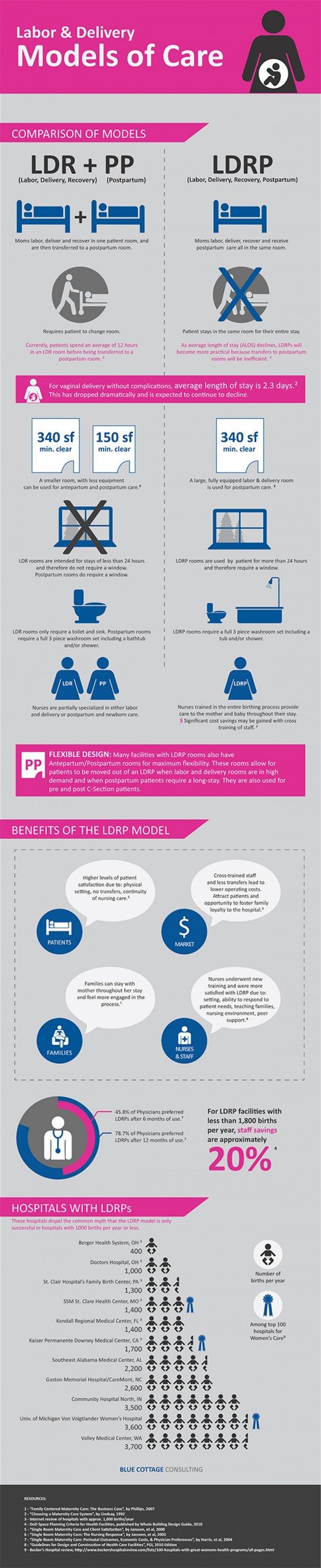 Models of Care: Labor and Delivery