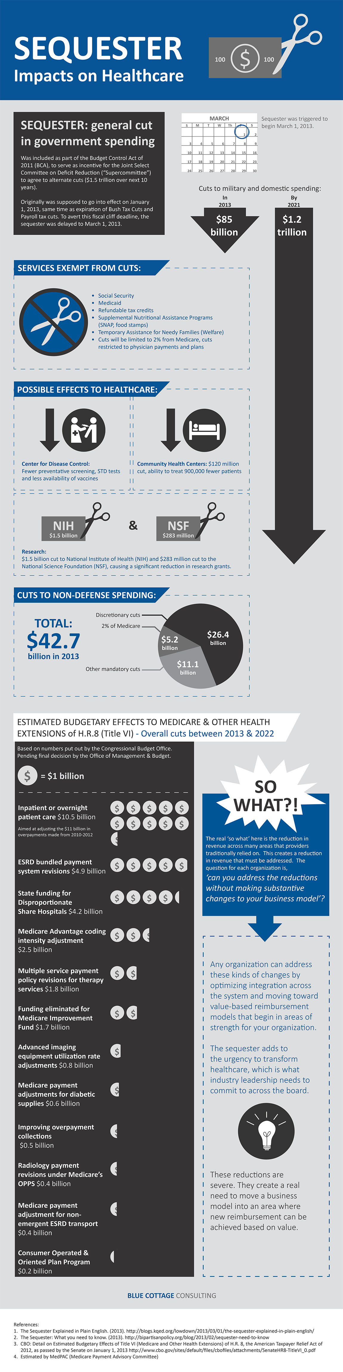 Sequestor: Impacts on Healthcare